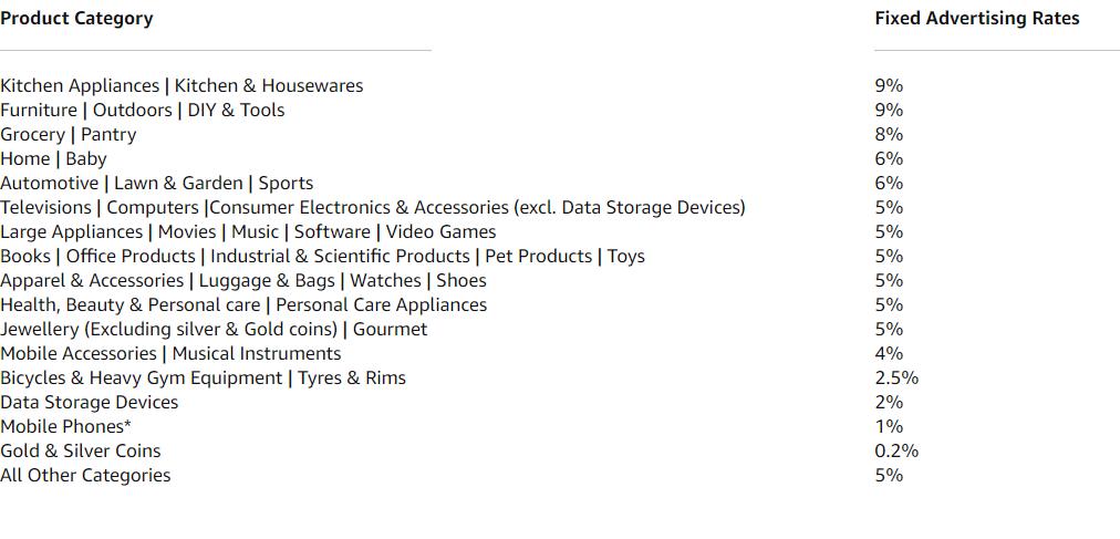product commission list for amazon associate program.