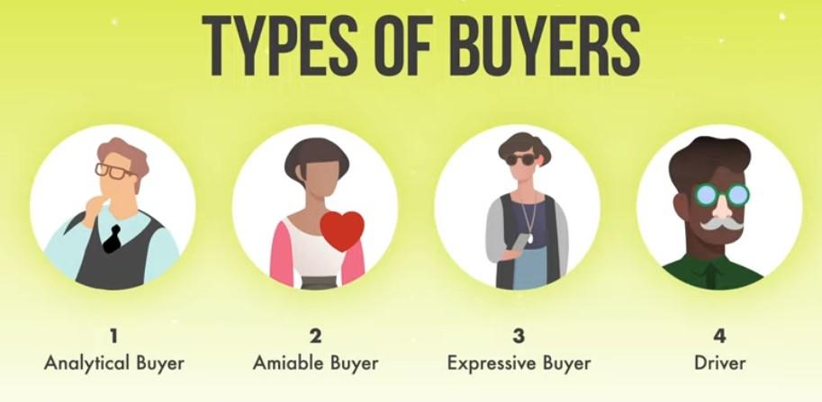 Types of buyers