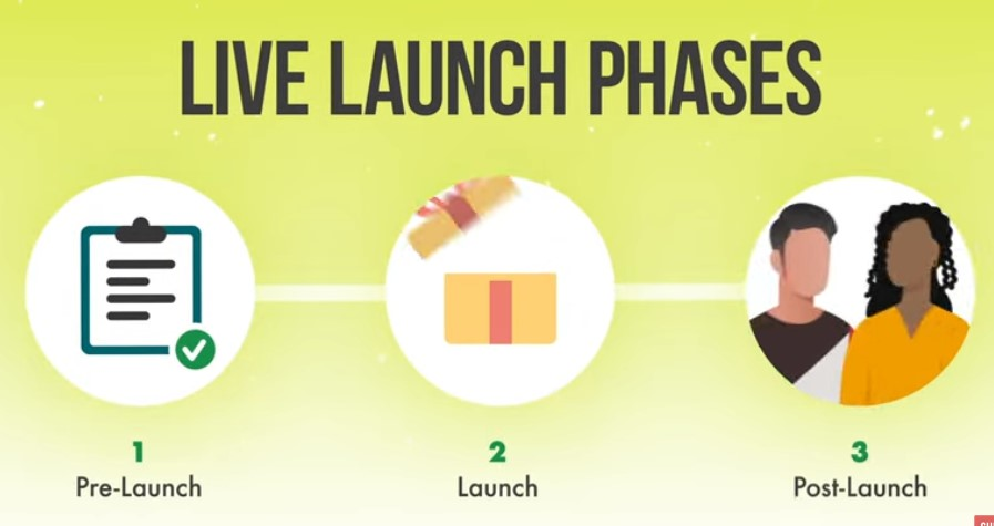 Instagram marketing strategy Live launch phases.
