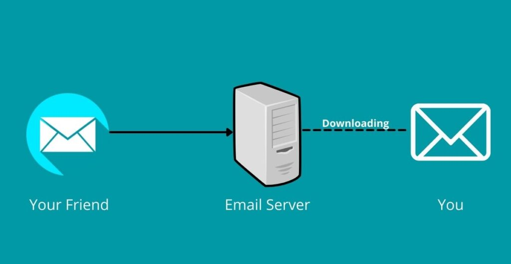 Friend sending mail through server.