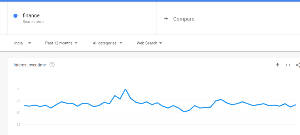 This image showing search terms result for Finance using Google Trends.
