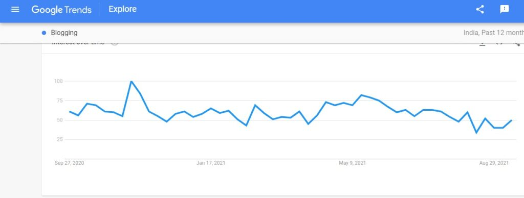 How to use Google trends as a blogging searches.
