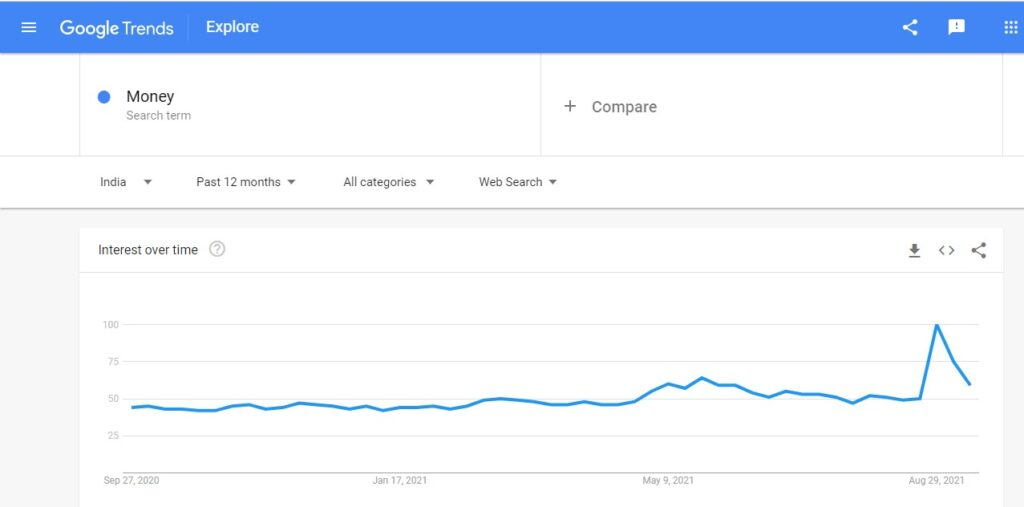 How google trends works.
