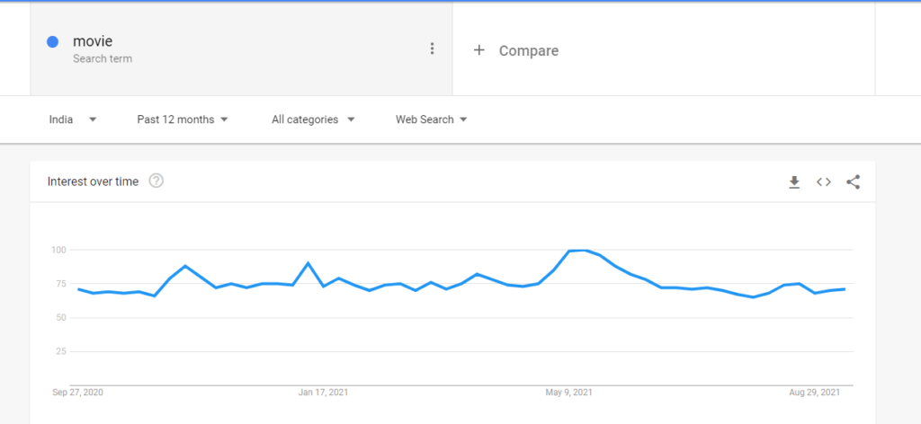 Search trend in india.