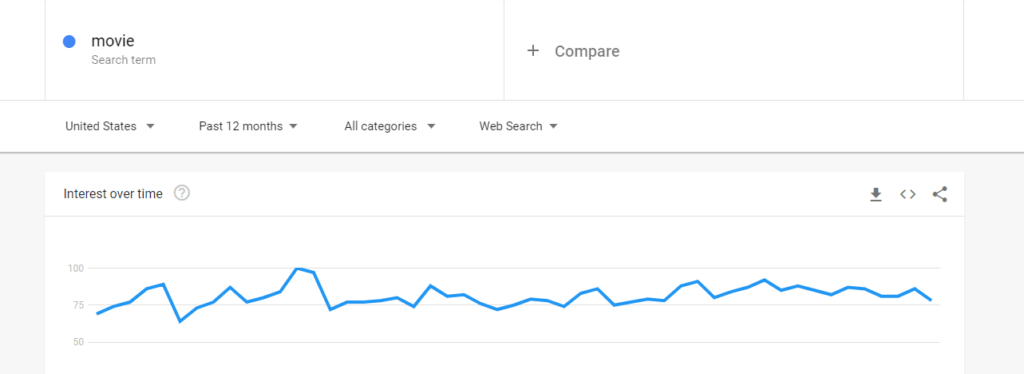 Search trend in US.