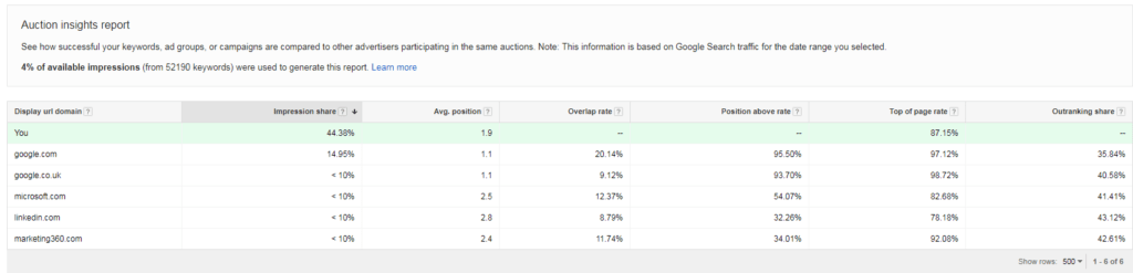 AdWords' Auction Insights free tools for competitor keyword research,