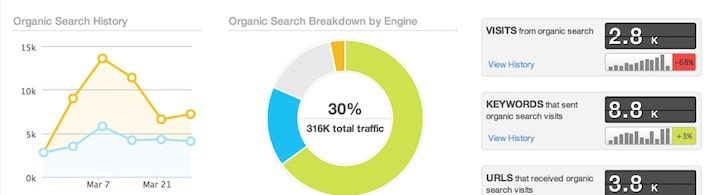 Moz bar showing quality of the backlinks, are the links do-follow or no-follow