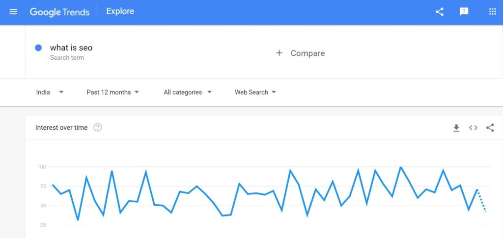 Search keyword by using Google trends.