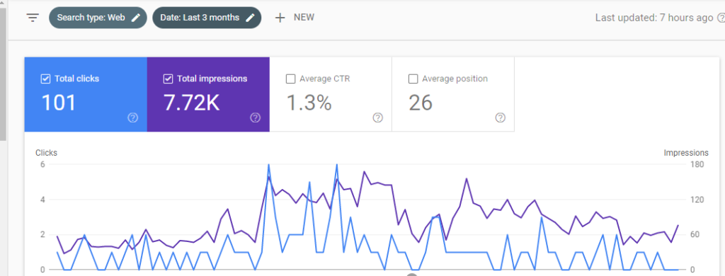 Search console performance data.