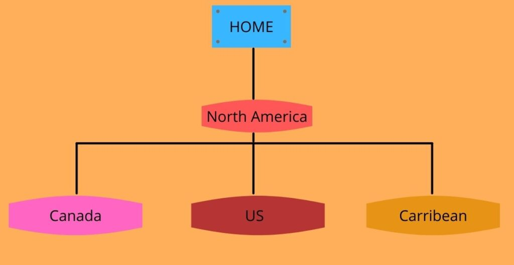 Hierarchy structure for the categories using Country names.