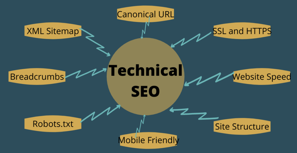 What is technical seo and it's importance.