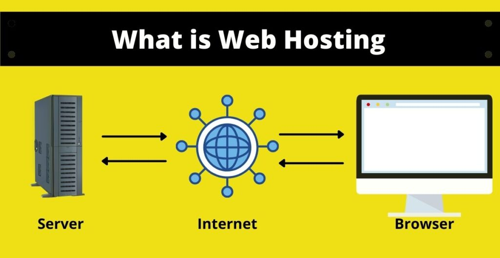 What is web hosting and how does it work.