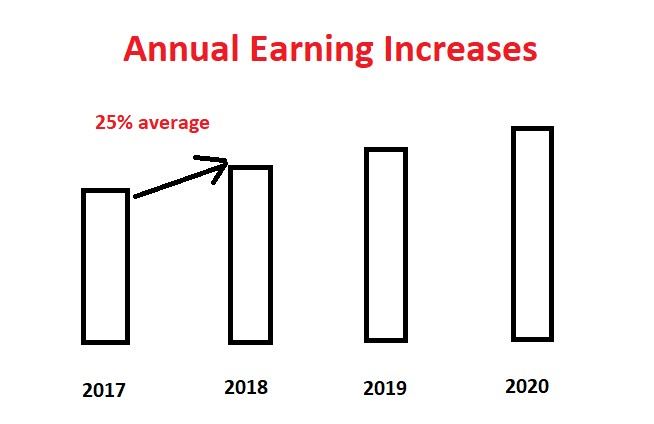 Stock market Annual earning increases with showing graph.