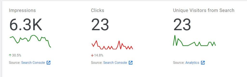 Impression and clicks on google site kit.