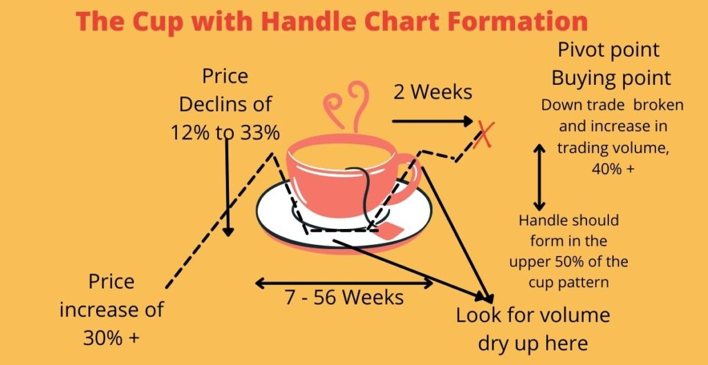 The cup with handle chart formation.