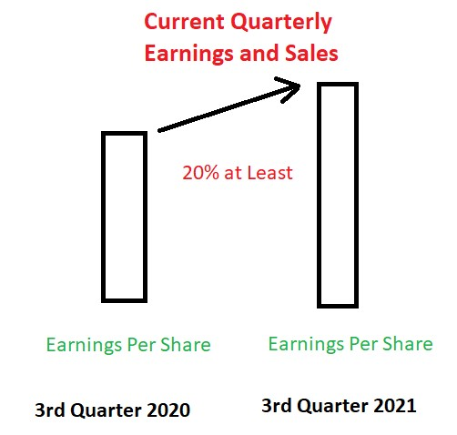 Graph showing Current quarterly earning sales.