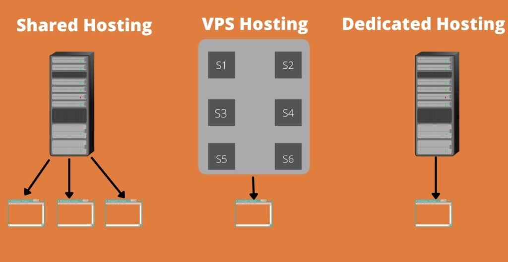 Different types of hosting shared, vps and dedicated.
