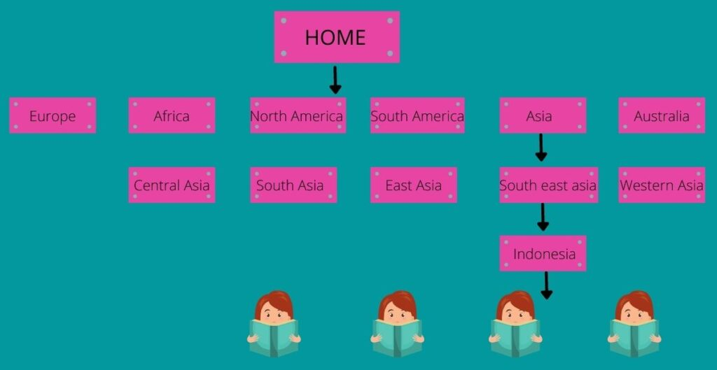 Travel hierarchy for categories using country names.
