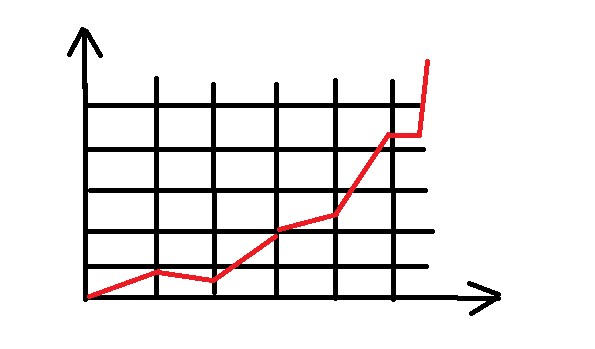 High and poor volume with graph in stock market.